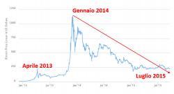 bitcoin-crollo-2015