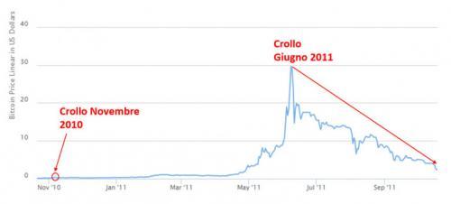 bitcoin-crollo-giugno-2011