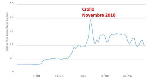 bitcoin-crollo-novembre-2010