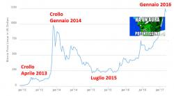 bitcoin-ripresa-2016