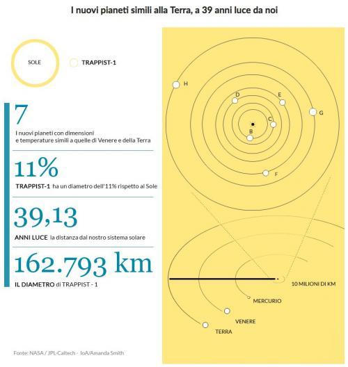 trappist-infografica