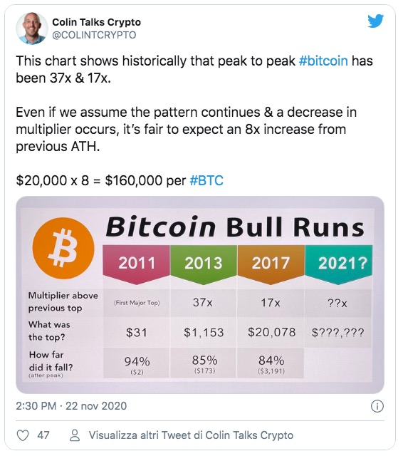 Bitcoin indicatore ATH